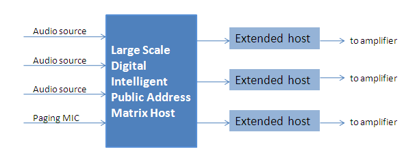 PA system structure of Management center